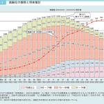 知っておこう 止められない超高齢社会 日本の現状