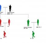 相続についてどこまで知ってる?相続の基礎知識 数次相続と代襲相続の違い